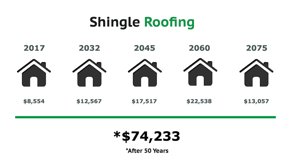 Comparative price of metal versus shingles roofs
